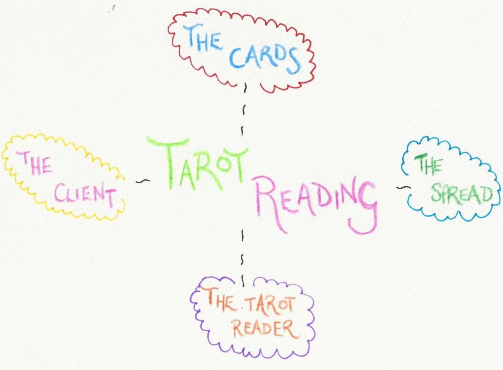 Elements of a Tarot Reading